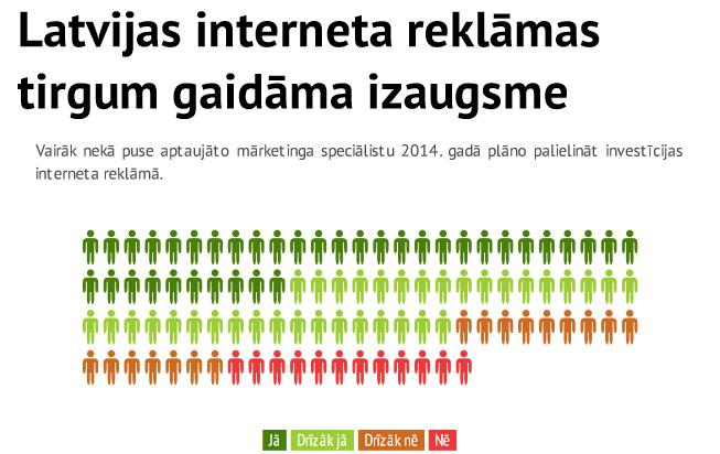 Latvijas interneta tirgum gaidāma izaugsme